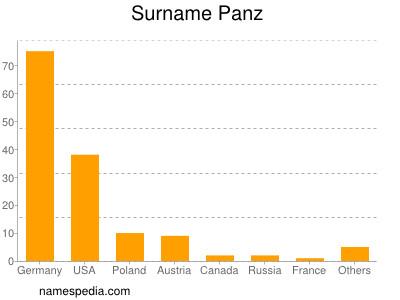 Surname Panz