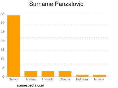 Surname Panzalovic