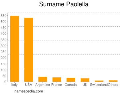 Surname Paolella