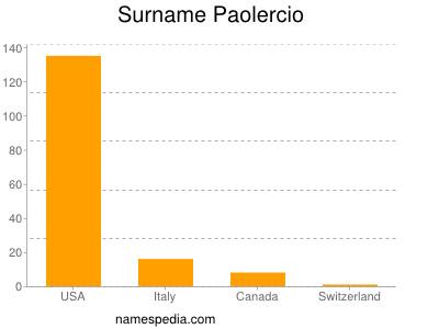 Surname Paolercio