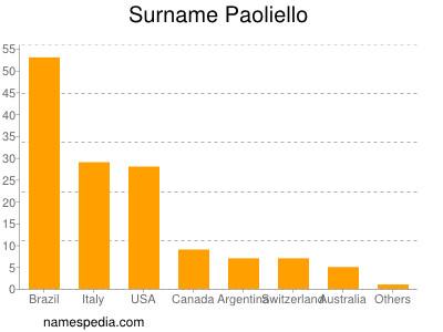 Surname Paoliello