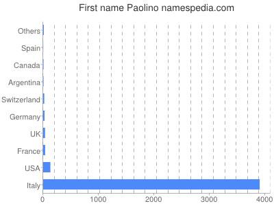 Given name Paolino