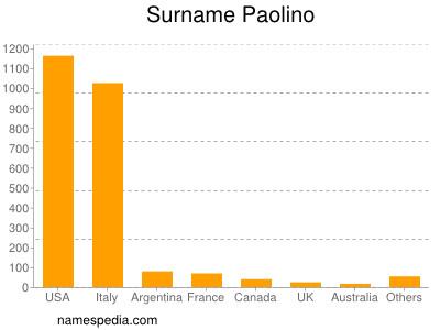 Surname Paolino