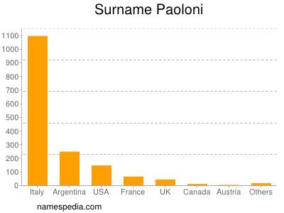 Surname Paoloni