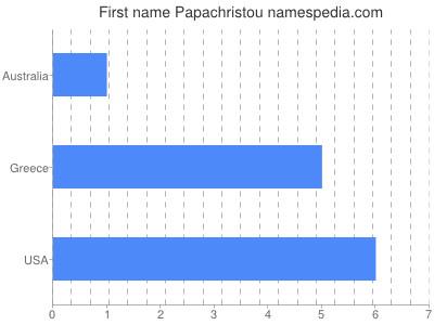 Given name Papachristou