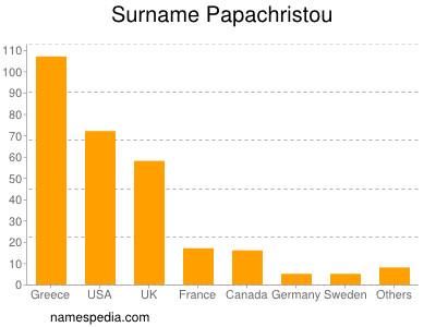 Surname Papachristou