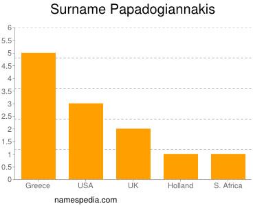 Surname Papadogiannakis