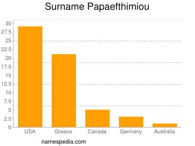 Surname Papaefthimiou