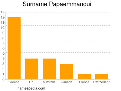 Surname Papaemmanouil