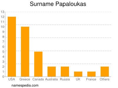 Surname Papaloukas
