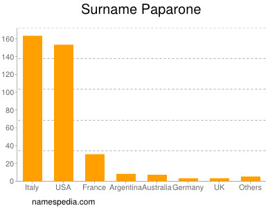 Surname Paparone