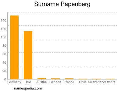 Surname Papenberg