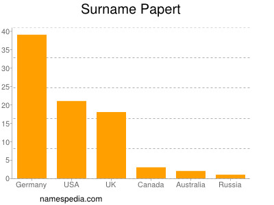 Surname Papert