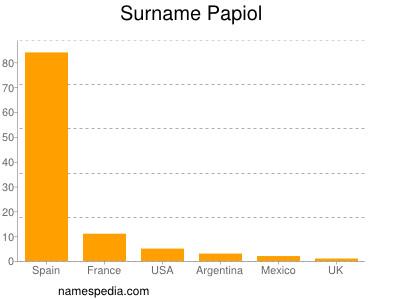 Surname Papiol