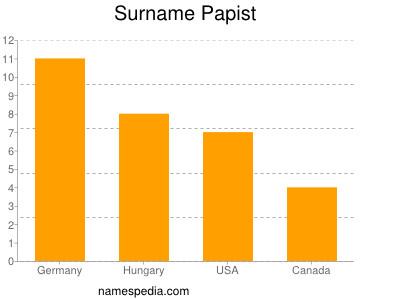 Surname Papist