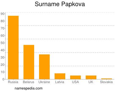 Surname Papkova
