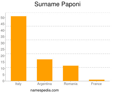 Surname Paponi