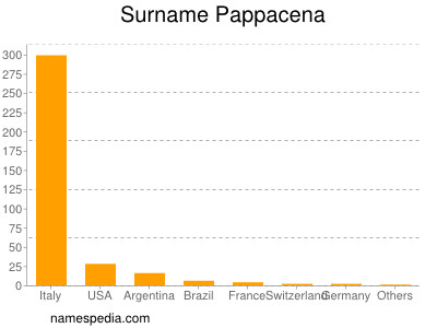 Surname Pappacena