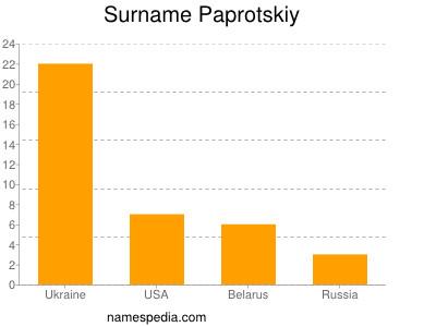 Surname Paprotskiy