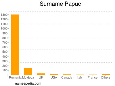Surname Papuc