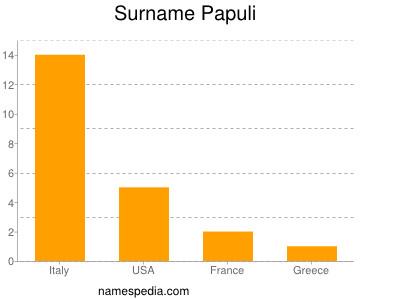 Surname Papuli