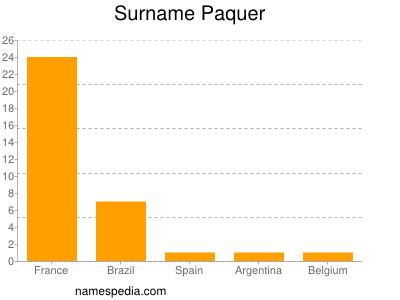Surname Paquer