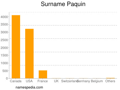 Surname Paquin