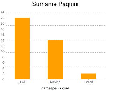 Surname Paquini