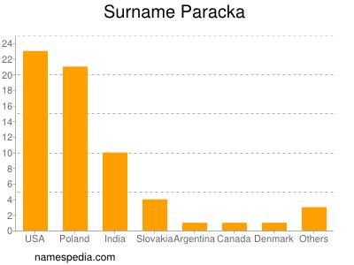 Surname Paracka