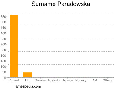 Surname Paradowska