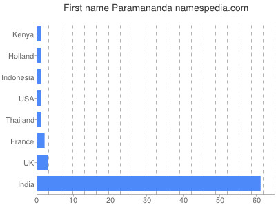 Given name Paramananda