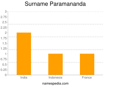 Surname Paramananda