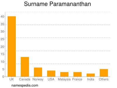Surname Paramananthan