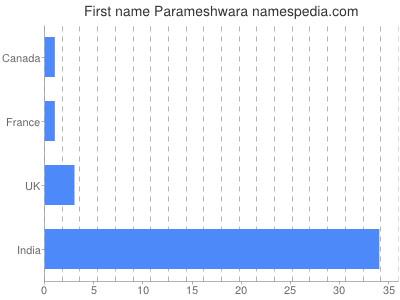 Given name Parameshwara