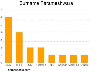 Surname Parameshwara