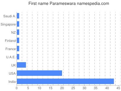 Given name Parameswara