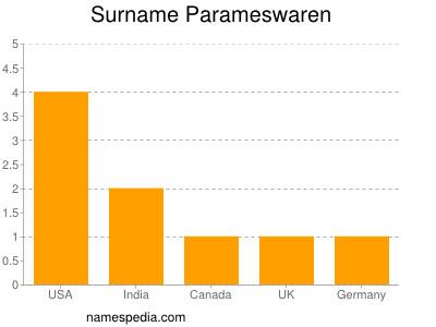 Surname Parameswaren