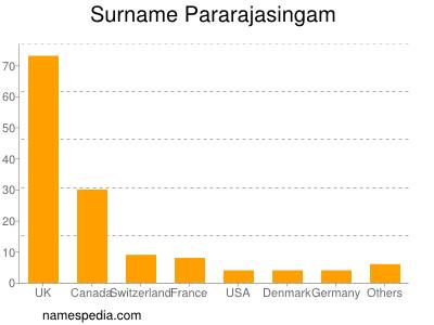Surname Pararajasingam