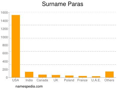Surname Paras