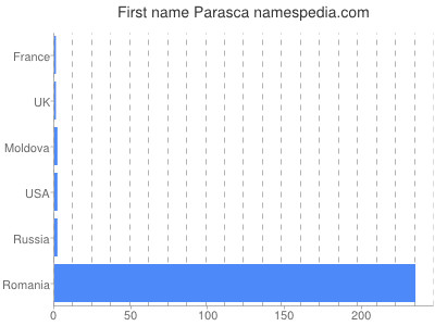 Given name Parasca
