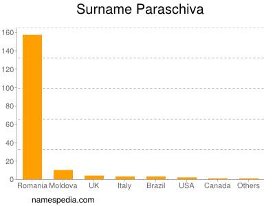 nom Paraschiva