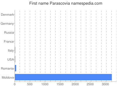Given name Parascovia