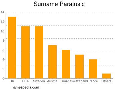 Surname Paratusic