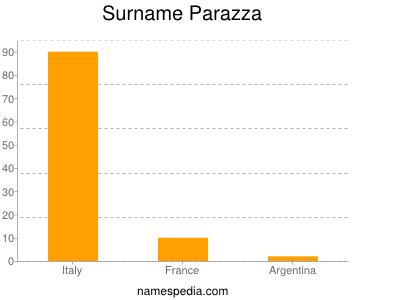 Surname Parazza