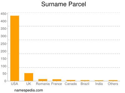 Surname Parcel