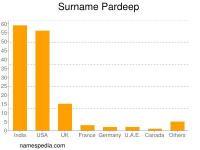 Surname Pardeep