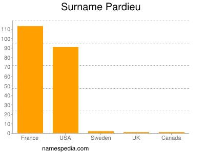 Surname Pardieu