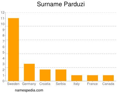 Surname Parduzi