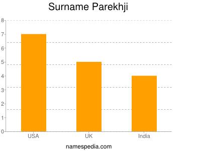 Surname Parekhji