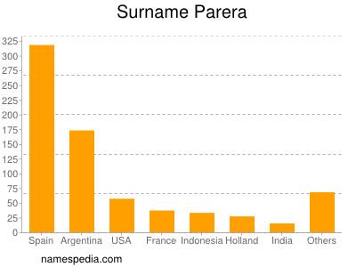 Surname Parera